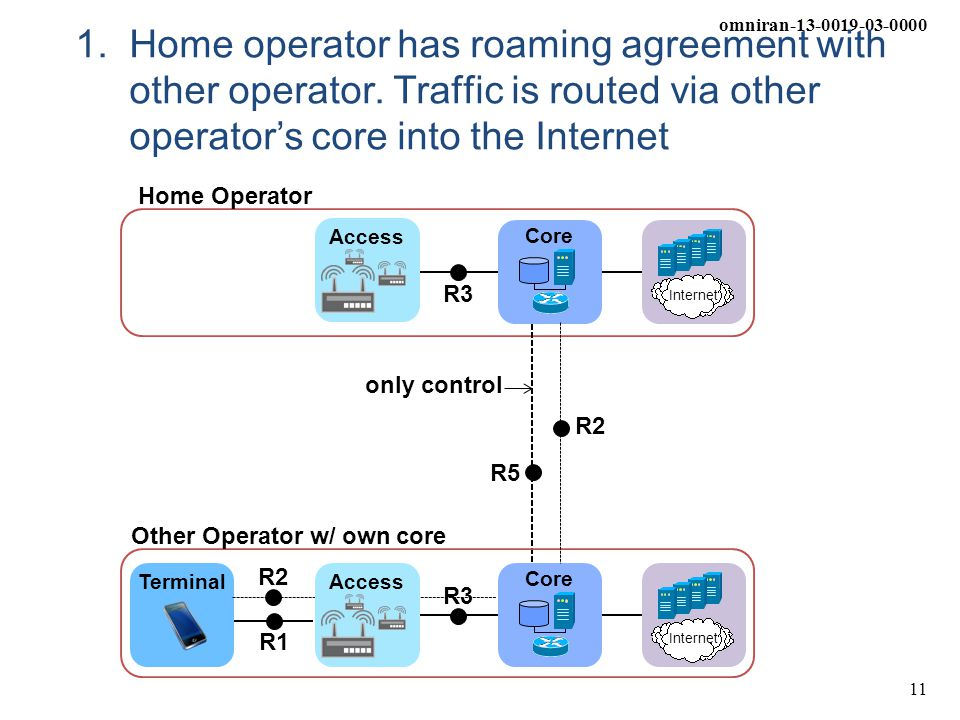 omniran-13-0019-03-0000 11 1.Home operator has roaming agreement with other operator. Traffic is routed via other operator's core into the Internet Co