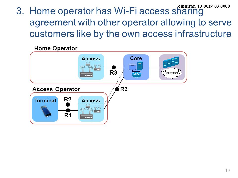 omniran-13-0019-03-0000 13 3. Home operator has Wi-Fi access sharing agreement with other operator allowing to serve customers like by the own access