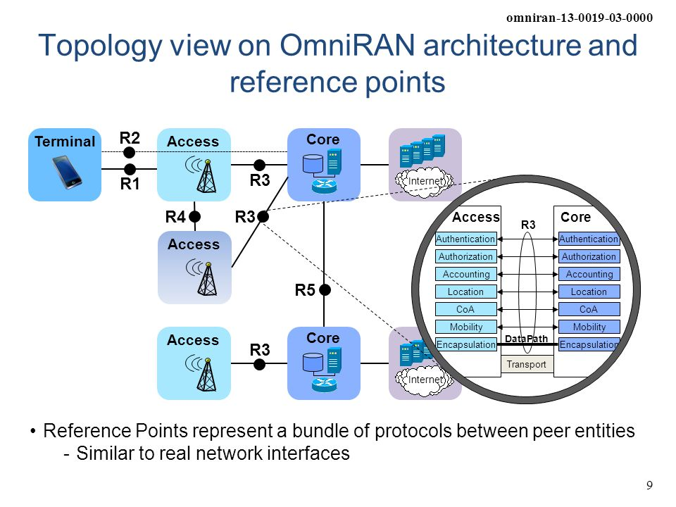 omniran-13-0019-03-0000 9 Topology view on OmniRAN architecture and reference points Access Core Internet R1 R3 R4 Access Core Internet R3 R5 Terminal