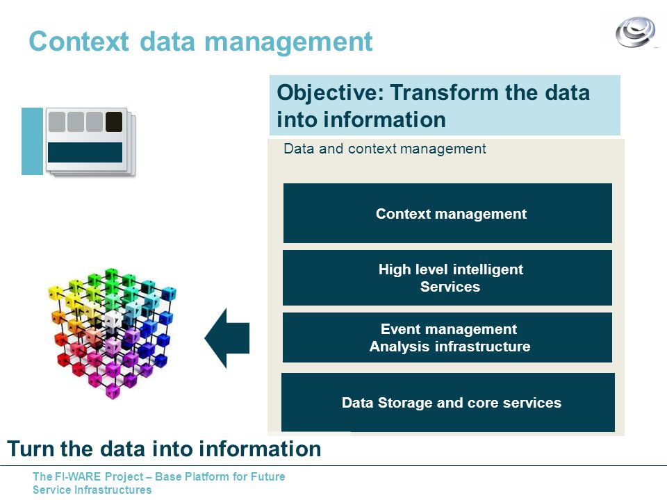 The FI-WARE Project – Base Platform for Future Service Infrastructures Objective: Transform the data into information Data and context management Context management Data Storage and core services Event management Analysis infrastructure High level intelligent Services Context data management Turn the data into information