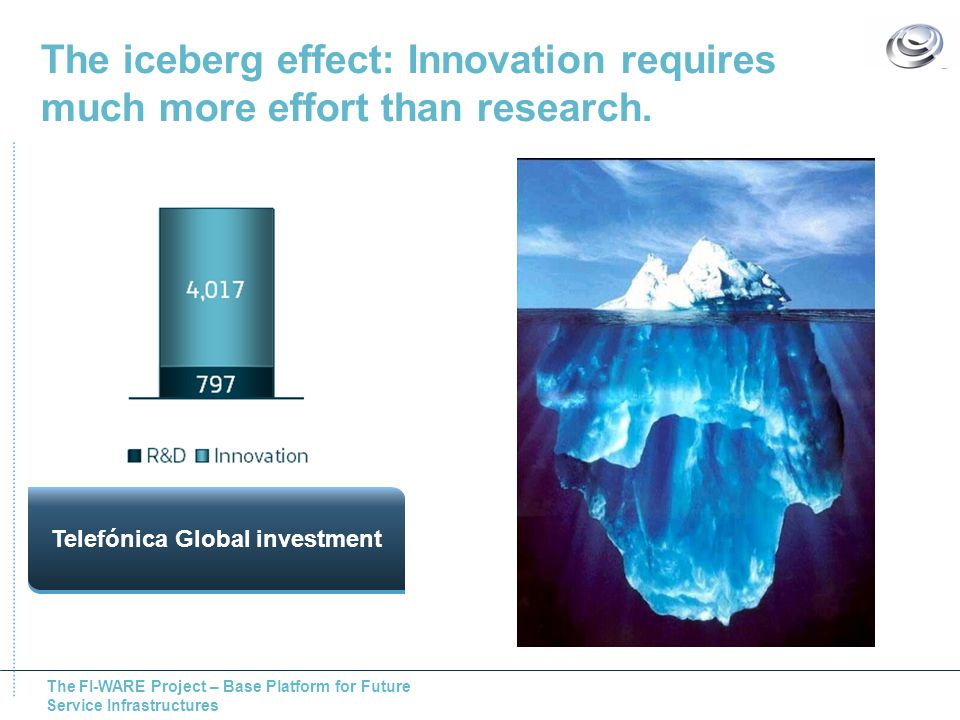 The FI-WARE Project – Base Platform for Future Service Infrastructures The iceberg effect: Innovation requires much more effort than research. Telefón