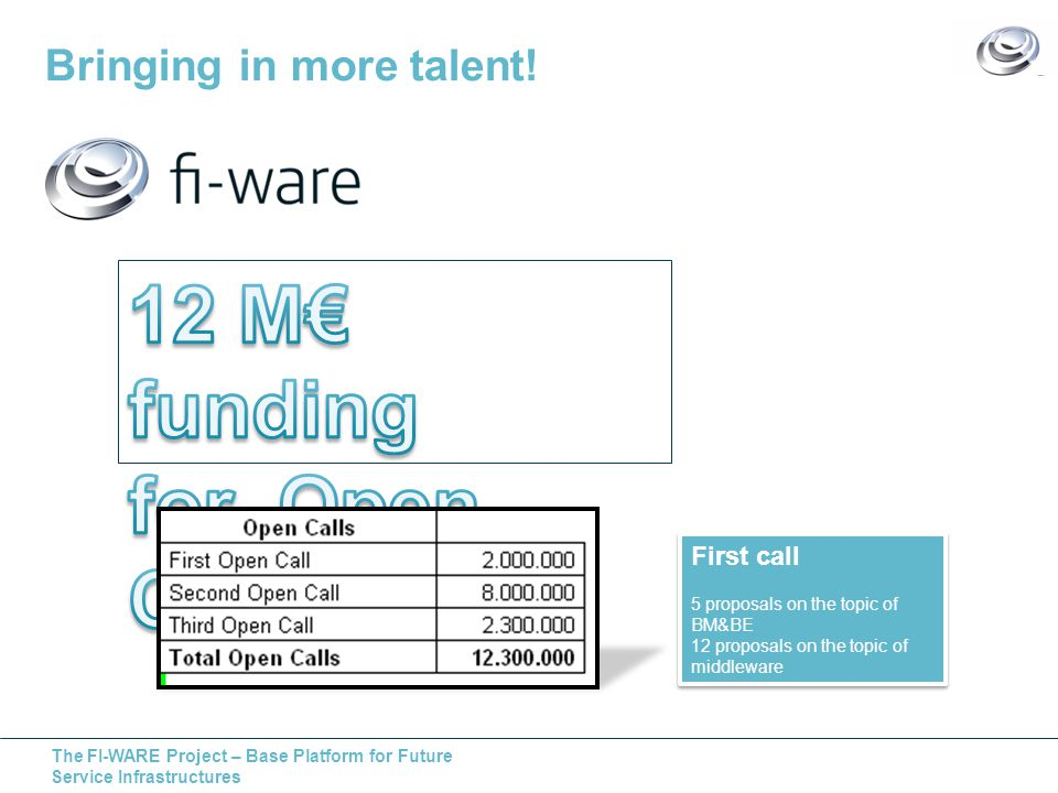 The FI-WARE Project – Base Platform for Future Service Infrastructures Bringing in more talent! First call 5 proposals on the topic of BM&BE 12 propos