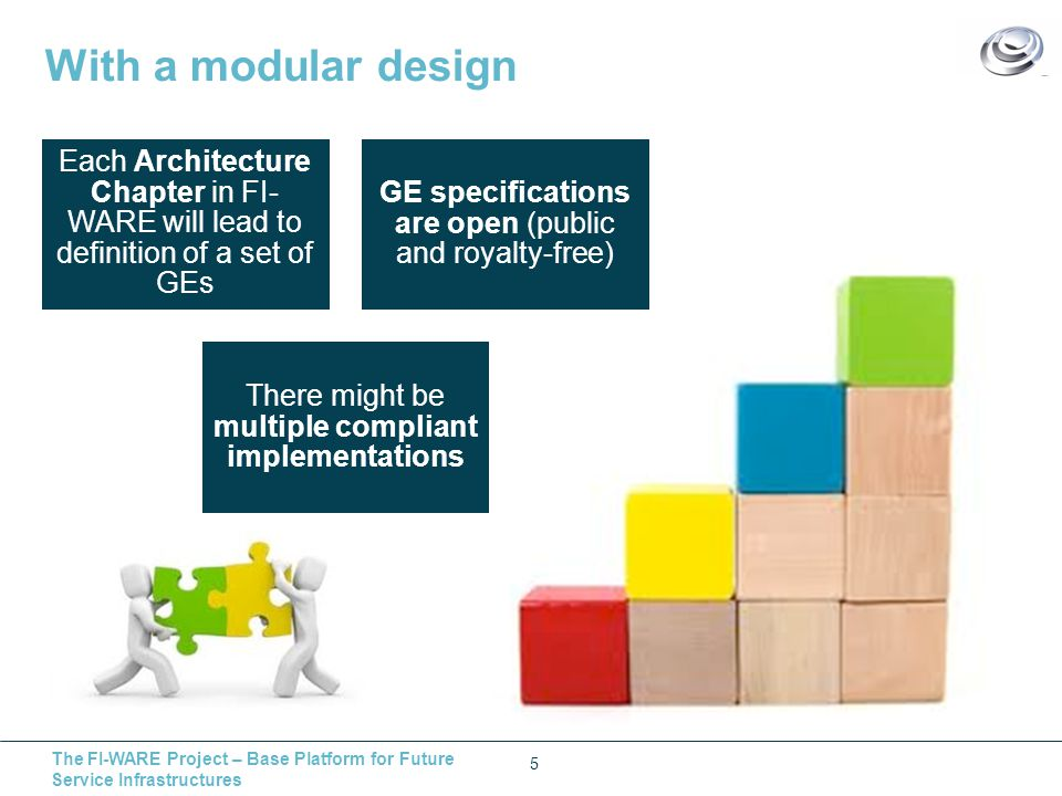 The FI-WARE Project – Base Platform for Future Service Infrastructures With a modular design 5 Each Architecture Chapter in FI- WARE will lead to definition of a set of GEs GE specifications are open (public and royalty-free) There might be multiple compliant implementations
