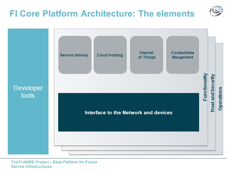 The FI-WARE Project – Base Platform for Future Service Infrastructures FI Core Platform Architecture: The elements Operations Trust and Security Functionality Developer tools Service deliveryCloud Hosting Internet of Things Context/data Mangement Interface to the Network and devices