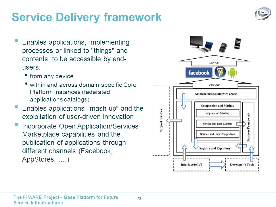 The FI-WARE Project – Base Platform for Future Service Infrastructures Service Delivery framework 23  Enables applications, implementing processes or linked to things and contents, to be accessible by end- users: from any device within and across domain-specific Core Platform instances (federated applications catalogs)  Enables applications mash-up and the exploitation of user-driven innovation  Incorporate Open Application/Services Marketplace capabilities and the publication of applications through different channels (Facebook, AppStores, ….)