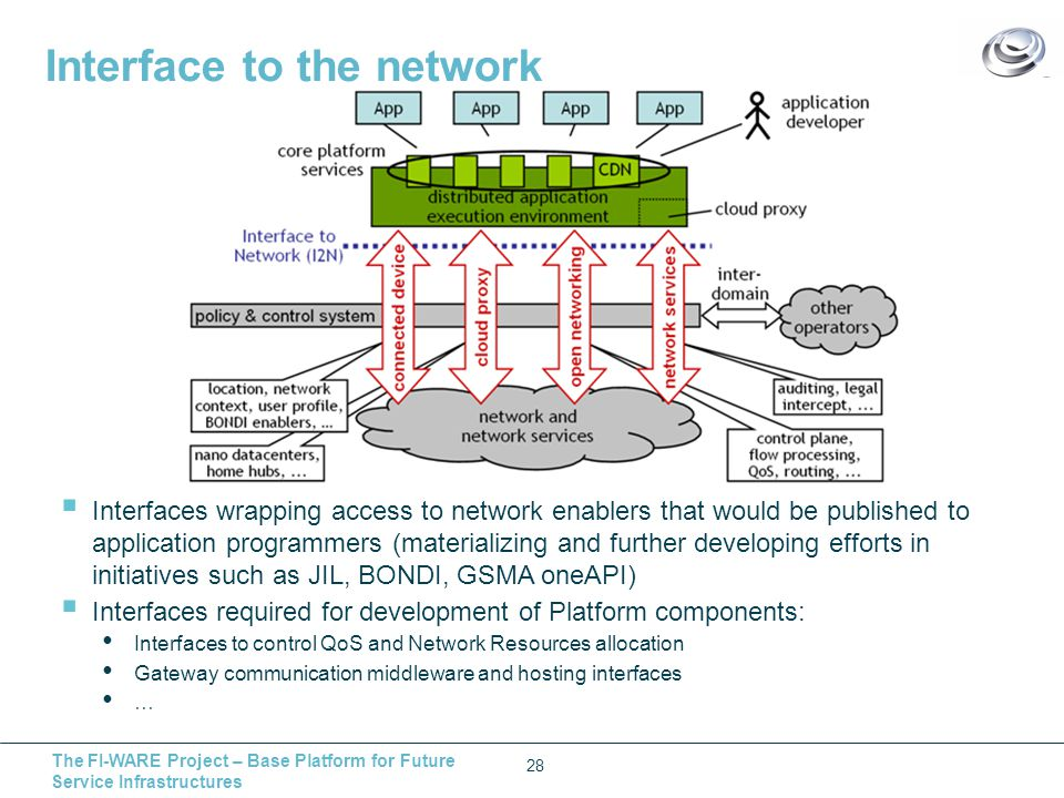 The FI-WARE Project – Base Platform for Future Service Infrastructures Interface to the network 28  Interfaces wrapping access to network enablers that would be published to application programmers (materializing and further developing efforts in initiatives such as JIL, BONDI, GSMA oneAPI)  Interfaces required for development of Platform components: Interfaces to control QoS and Network Resources allocation Gateway communication middleware and hosting interfaces …