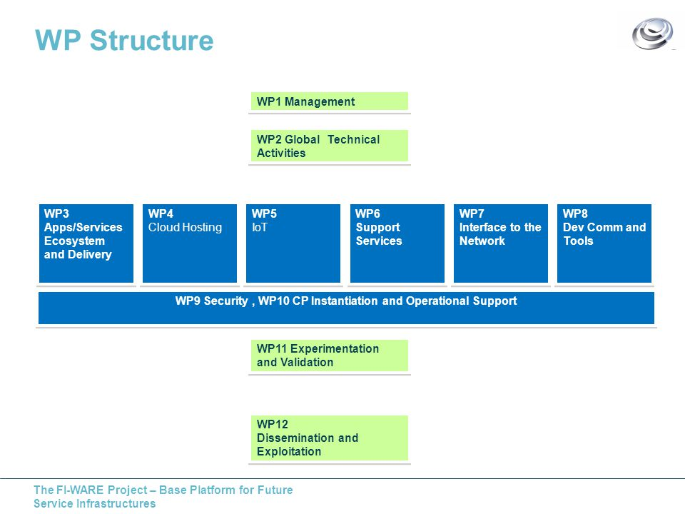 The FI-WARE Project – Base Platform for Future Service Infrastructures WP Structure WP1 Management WP2 Global Technical Activities WP11 Experimentation and Validation WP11 Experimentation and Validation WP12 Dissemination and Exploitation WP12 Dissemination and Exploitation WP3 Apps/Services Ecosystem and Delivery WP3 Apps/Services Ecosystem and Delivery WP4 Cloud Hosting WP4 Cloud Hosting WP5 IoT WP5 IoT WP6 Support Services WP6 Support Services WP7 Interface to the Network WP7 Interface to the Network WP8 Dev Comm and Tools WP8 Dev Comm and Tools WP9 Security, WP10 CP Instantiation and Operational Support