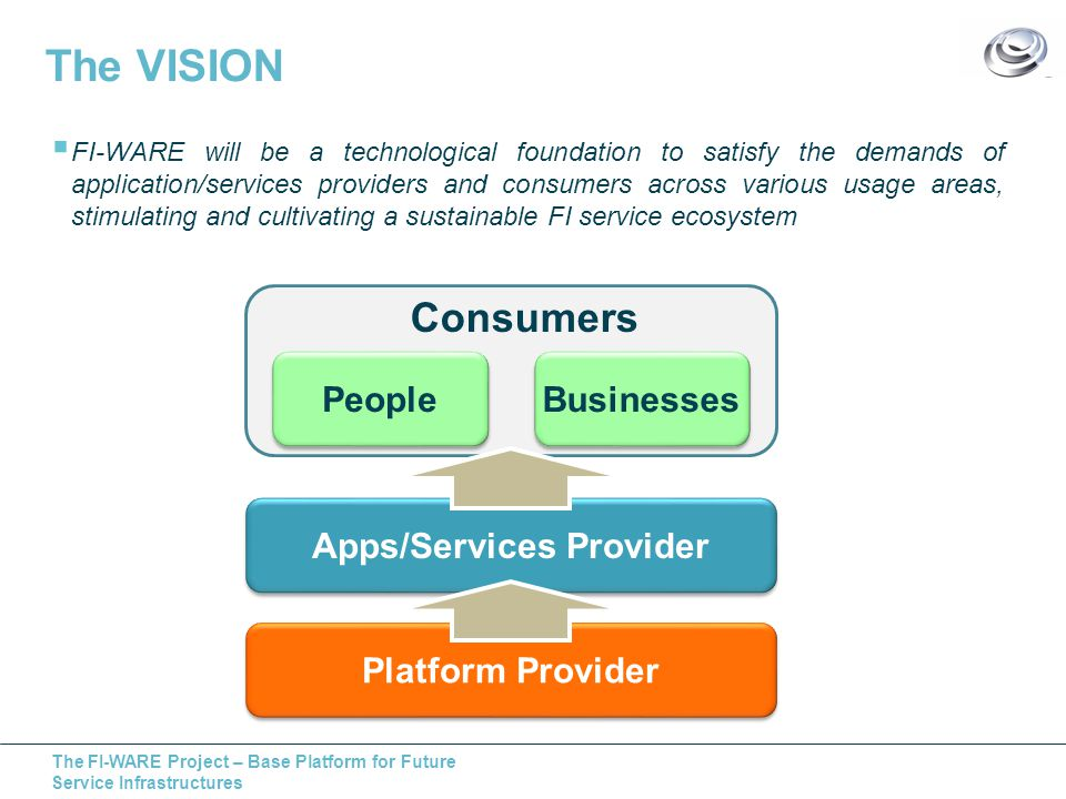 The FI-WARE Project – Base Platform for Future Service Infrastructures The VISION  FI-WARE will be a technological foundation to satisfy the demands of application/services providers and consumers across various usage areas, stimulating and cultivating a sustainable FI service ecosystem Platform Provider Apps/Services Provider People Businesses Consumers