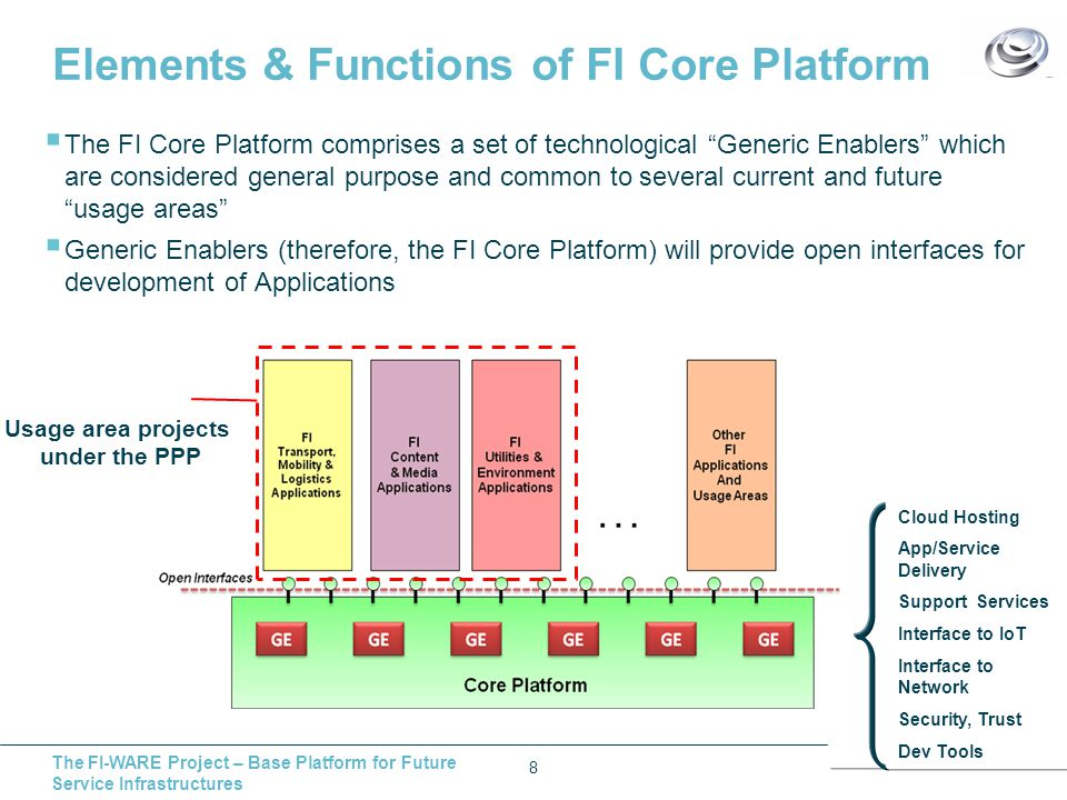 The FI-WARE Project – Base Platform for Future Service Infrastructures What is a FI-WARE Generic Enabler (GE).
