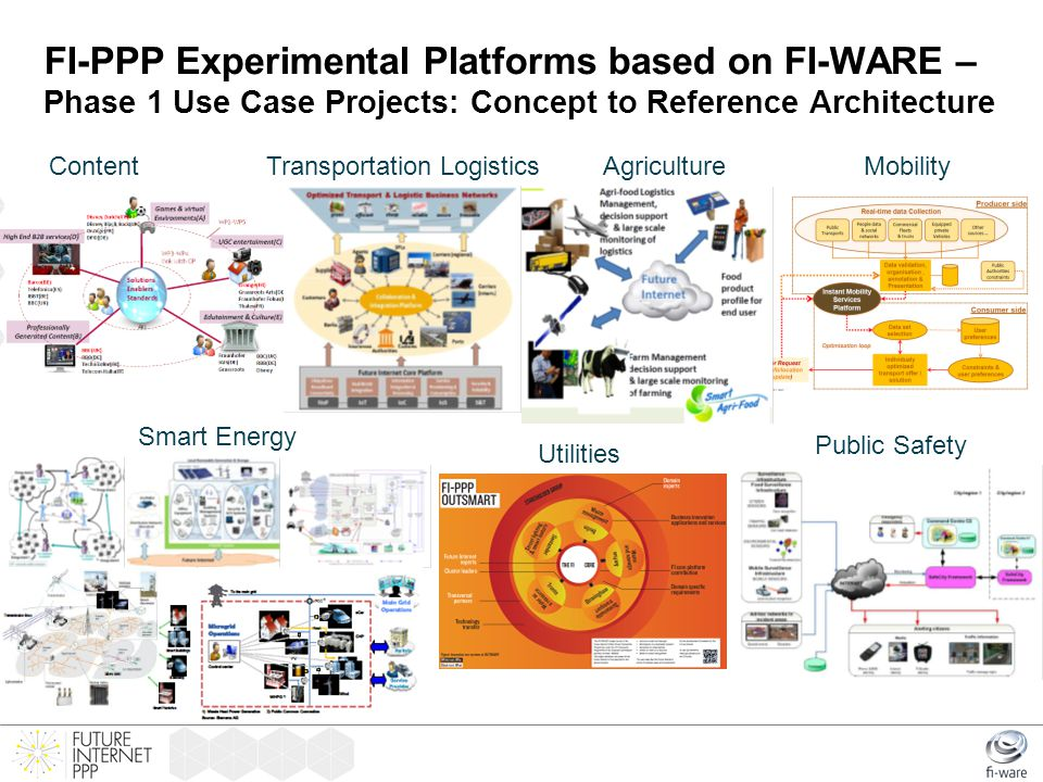 FI-PPP Experimental Platforms based on FI-WARE – Phase 1 Use Case Projects: Concept to Reference Architecture ContentTransportation Logistics Smart En
