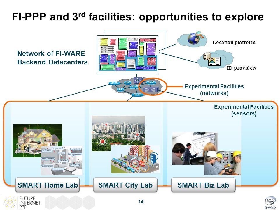 FI-PPP and 3 rd facilities: opportunities to explore Network of FI-WARE Backend Datacenters ID providers Location platform SMART Home LabSMART City La