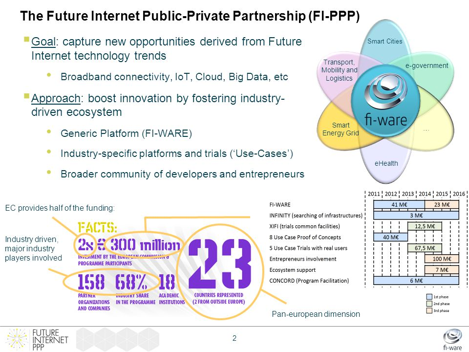 The Future Internet Public-Private Partnership (FI-PPP)  Goal: capture new opportunities derived from Future Internet technology trends Broadband con
