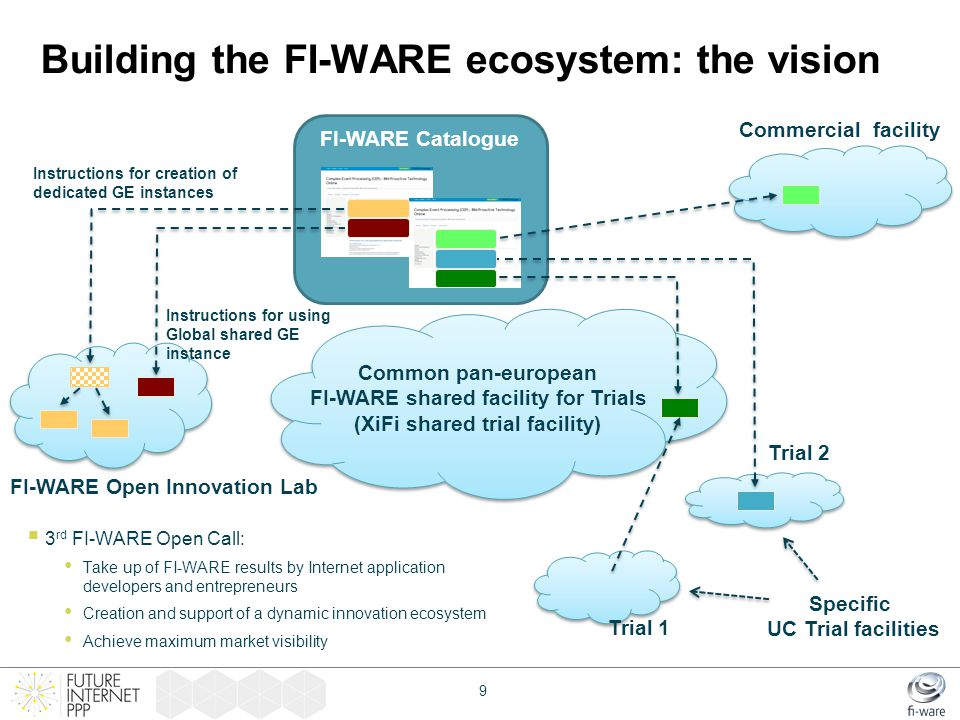 Building the FI-WARE ecosystem: the vision  3 rd FI-WARE Open Call: Take up of FI-WARE results by Internet application developers and entrepreneurs C