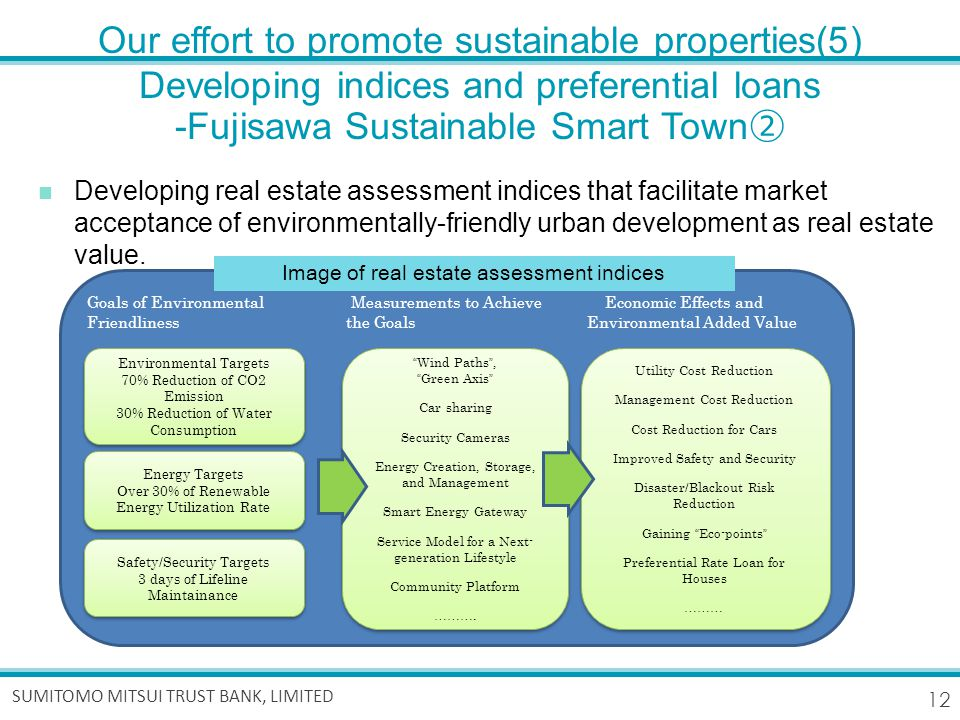 12 SUMITOMO MITSUI TRUST BANK, LIMITED Our effort to promote sustainable properties(5) Developing indices and preferential loans -Fujisawa Sustainable Smart Town ② Developing real estate assessment indices that facilitate market acceptance of environmentally-friendly urban development as real estate value.
