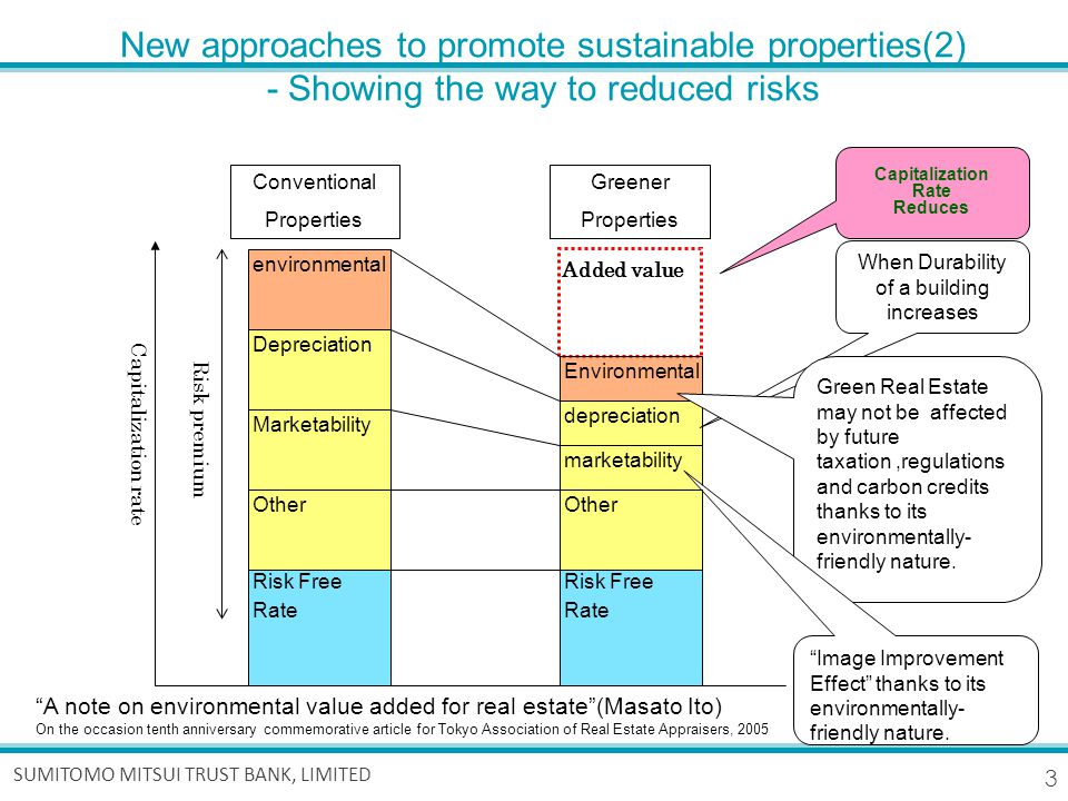 3 SUMITOMO MITSUI TRUST BANK, LIMITED New approaches to promote sustainable properties(2) - Showing the way to reduced risks Marketability environmental Capitalization rate Risk Free Rate Added value Environmental depreciation Depreciation Risk premium marketability Other Risk Free Rate When Durability of a building increases Green Real Estate may not be affected by future taxation,regulations and carbon credits thanks to its environmentally- friendly nature.