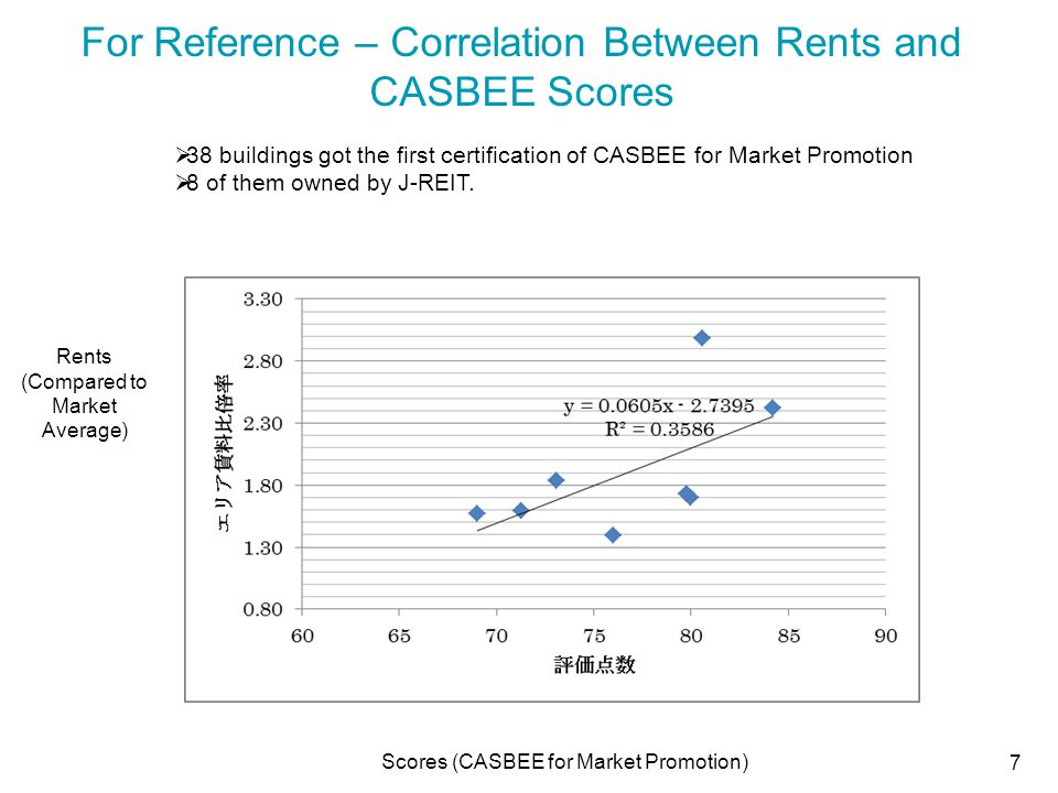 For Reference – Correlation Between Rents and CASBEE Scores Scores (CASBEE for Market Promotion) Rents (Compared to Market Average) 7  38 buildings got the first certification of CASBEE for Market Promotion  8 of them owned by J-REIT.