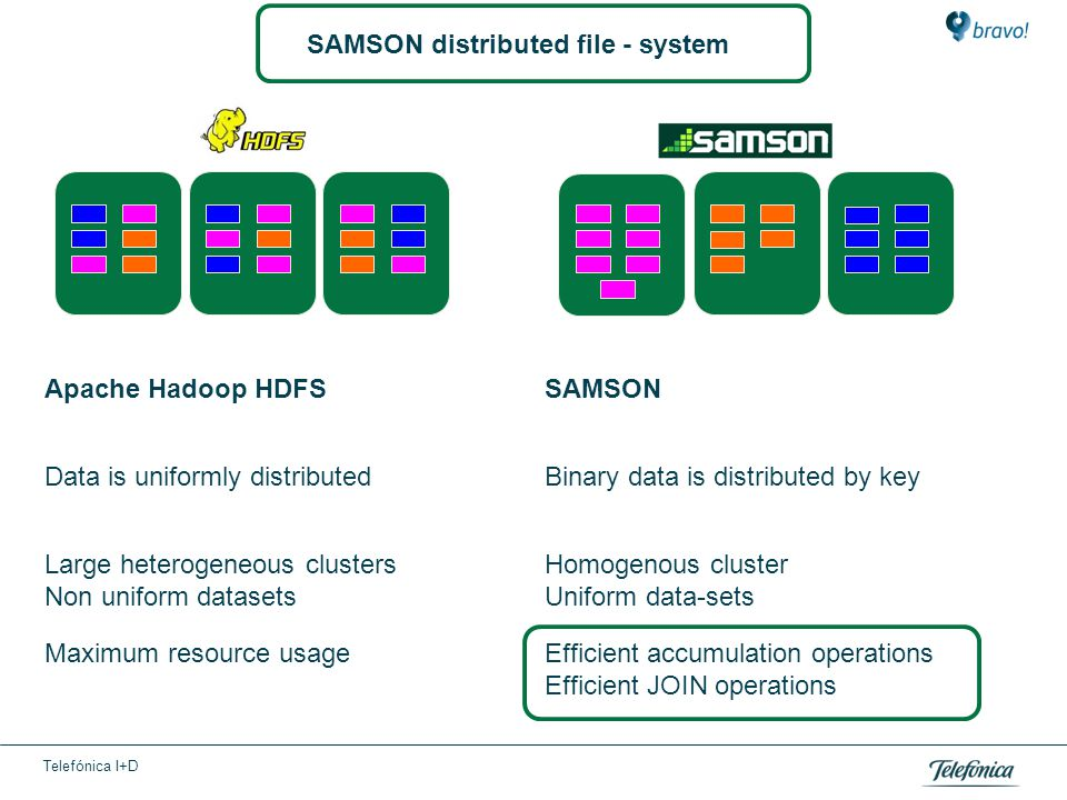 Telefónica I+D SAMSON distributed file - system Apache Hadoop HDFSSAMSON Data is uniformly distributedBinary data is distributed by key Large heterogeneous clusters Non uniform datasets Homogenous cluster Uniform data-sets Maximum resource usageEfficient accumulation operations Efficient JOIN operations