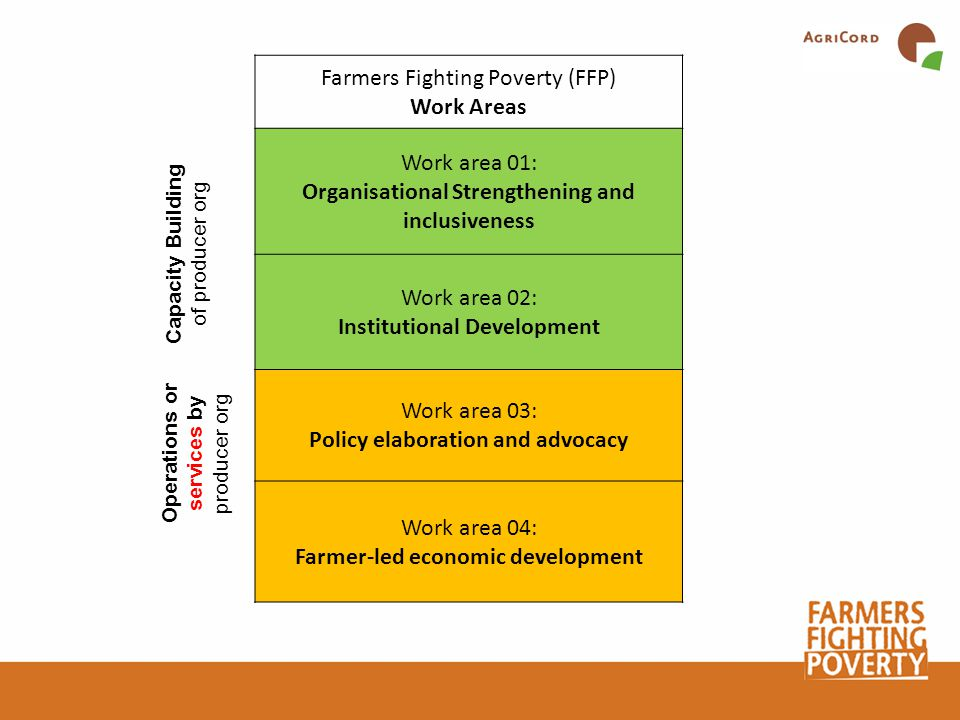 Farmers Fighting Poverty (FFP) Work Areas Work area 01: Organisational Strengthening and inclusiveness Work area 02: Institutional Development Work area 03: Policy elaboration and advocacy Work area 04: Farmer-led economic development Capacity Building of producer org Operations or services by producer org