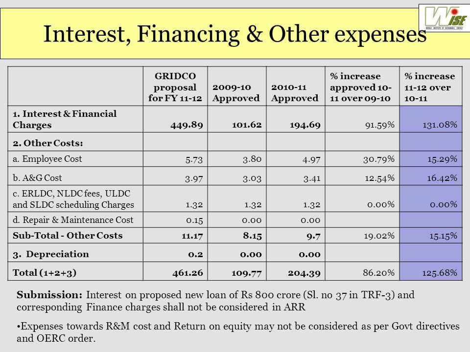 Interest, Financing & Other expenses GRIDCO proposal for FY 11-12 2009-10 Approved 2010-11 Approved % increase approved 10- 11 over 09-10 % increase 11-12 over 10-11 1.