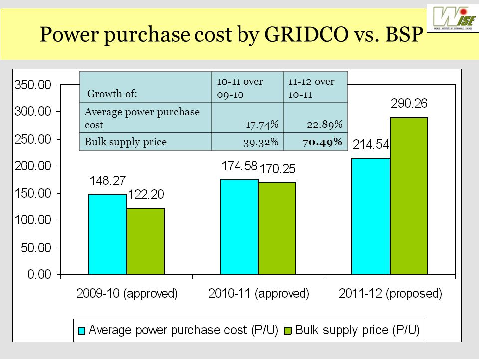 Power purchase cost by GRIDCO vs.