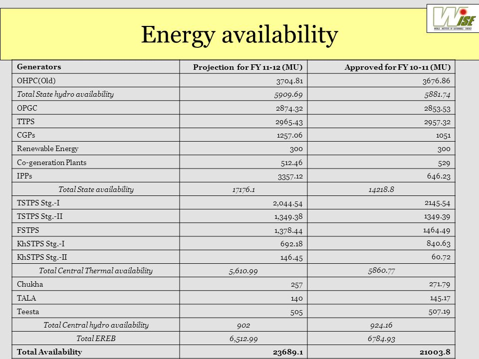 Energy availability Generators Projection for FY 11-12 (MU)Approved for FY 10-11 (MU) OHPC(Old) 3704.813676.86 Total State hydro availability 5909.695881.74 OPGC 2874.322853.53 TTPS 2965.432957.32 CGPs 1257.061051 Renewable Energy 300 Co-generation Plants 512.46529 IPPs 3357.12646.23 Total State availability 17176.114218.8 TSTPS Stg.-I 2,044.542145.54 TSTPS Stg.-II 1,349.381349.39 FSTPS 1,378.441464.49 KhSTPS Stg.-I 692.18840.63 KhSTPS Stg.-II 146.4560.72 Total Central Thermal availability 5,610.995860.77 Chukha 257271.79 TALA 140145.17 Teesta 505507.19 Total Central hydro availability 902924.16 Total EREB 6,512.996784.93 Total Availability 23689.121003.8