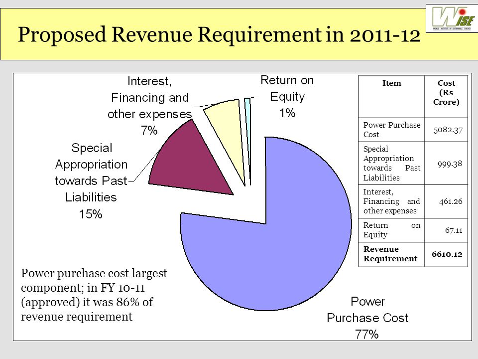 Proposed Revenue Requirement in 2011-12 ItemCost (Rs Crore) Power Purchase Cost 5082.37 Special Appropriation towards Past Liabilities 999.38 Interest, Financing and other expenses 461.26 Return on Equity 67.11 Revenue Requirement 6610.12 Power purchase cost largest component; in FY 10-11 (approved) it was 86% of revenue requirement