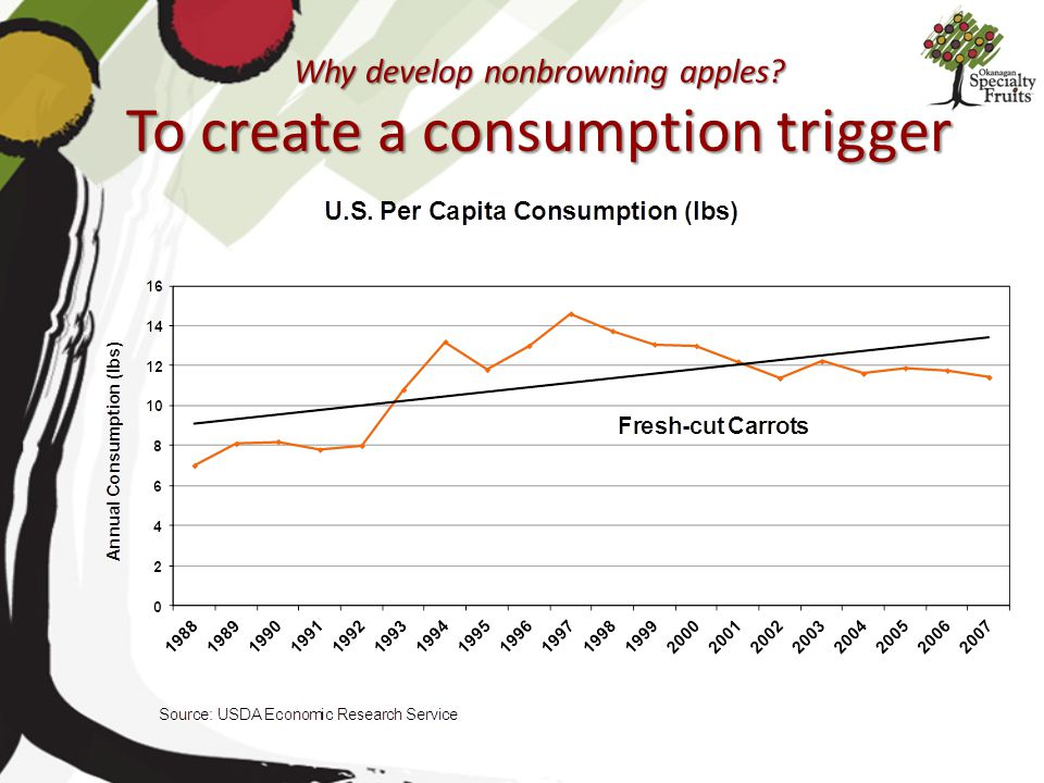Why develop nonbrowning apples? To create a consumption trigger