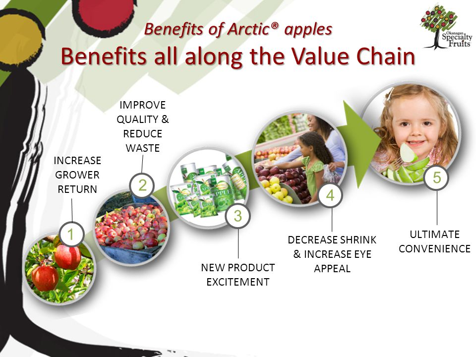 Benefits of Arctic® apples Benefits all along the Value Chain INCREASE GROWER RETURN IMPROVE QUALITY & REDUCE WASTE NEW PRODUCT EXCITEMENT DECREASE SH