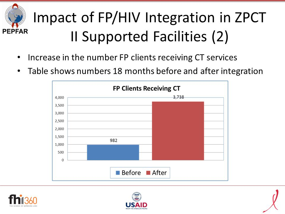 Impact of FP/HIV Integration in ZPCT II Supported Facilities (2) Increase in the number FP clients receiving CT services Table shows numbers 18 months before and after integration