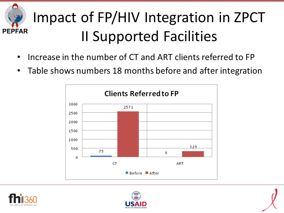 Impact of FP/HIV Integration in ZPCT II Supported Facilities Increase in the number of CT and ART clients referred to FP Table shows numbers 18 months before and after integration