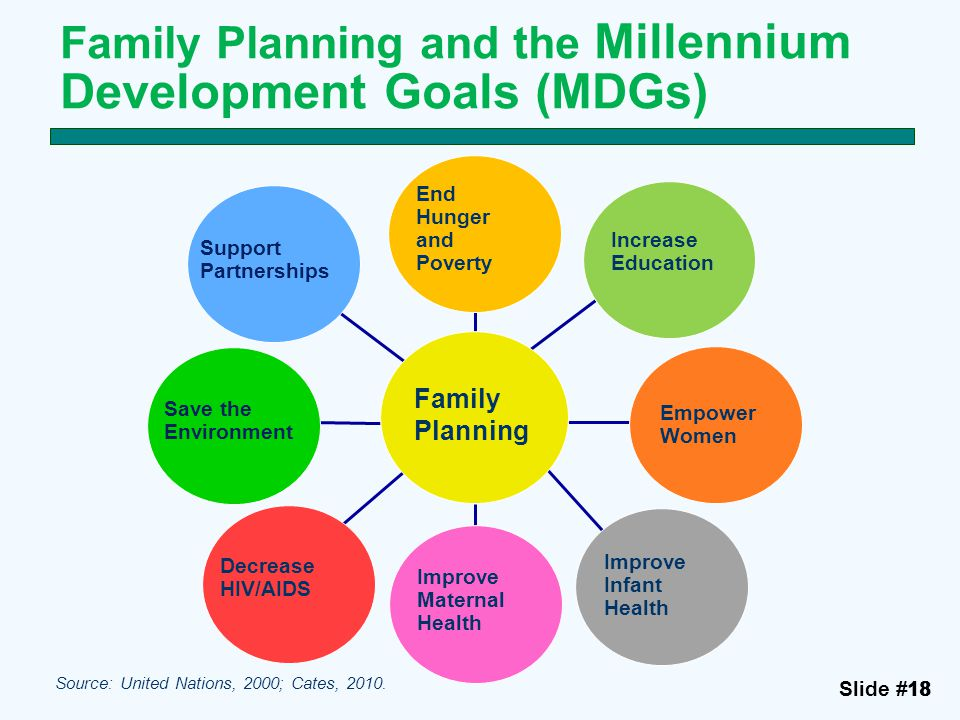 Slide #1818 Family Planning and the Millennium Development Goals (MDGs) Family Planning End Hunger and Poverty Increase Education Empower Women Improv