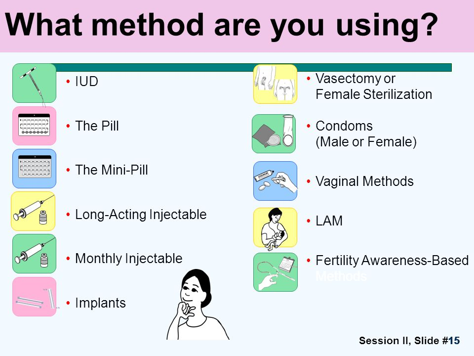 Session II, Slide #1515 Vasectomy or Female Sterilization Condoms (Male or Female) Vaginal Methods LAM Fertility Awareness-Based Methods What method are you using.