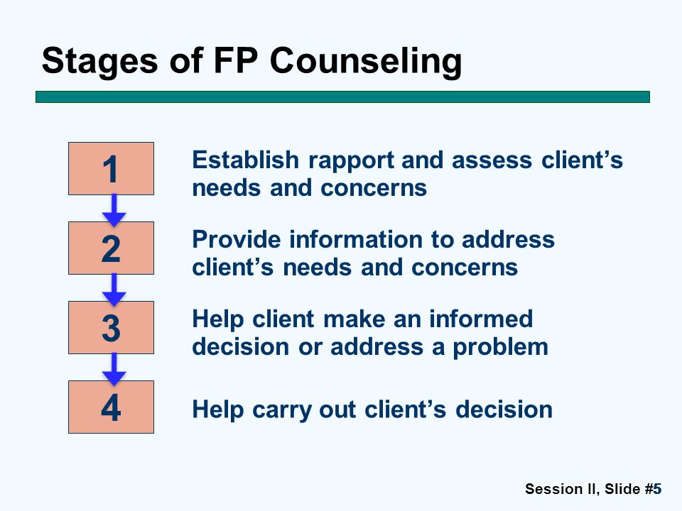 Session II, Slide #5555 Stages of FP Counseling 1 2 3 4 Establish rapport and assess client's needs and concerns Provide information to address client
