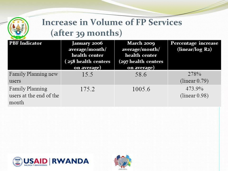 Increase in Volume of FP Services (after 39 months) PBF IndicatorJanuary 2006 average/month/ health center ( 258 health centers on average) March 2009 average/month/ health center (297 health centers on average) Percentage increase (linear/log R2) Family Planning new users 15.558.6 278% (linear 0.79) Family Planning users at the end of the month 175.21005.6 473.9% (linear 0.98)