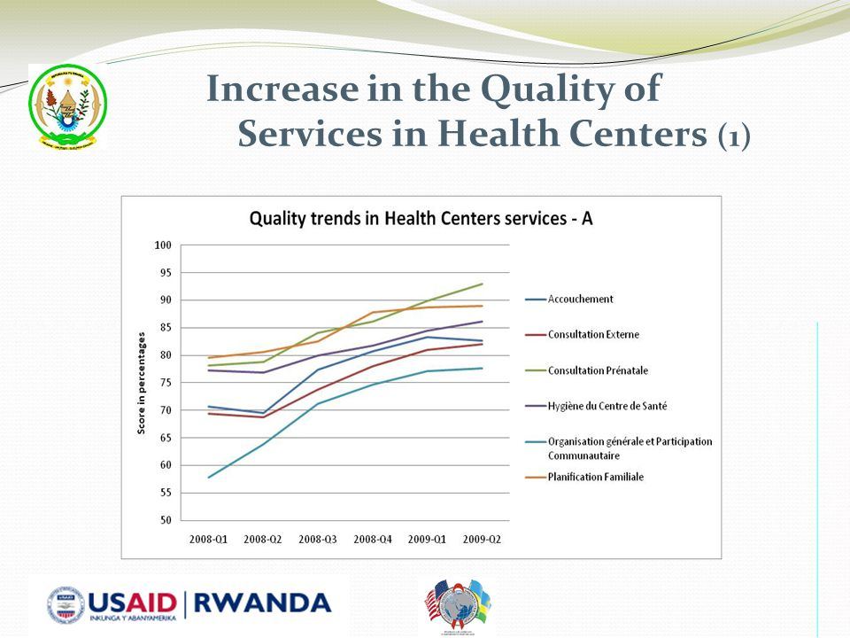 Increase in the Quality of Services in Health Centers (1)
