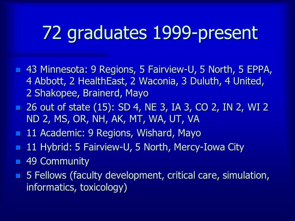 72 graduates 1999-present n 43 Minnesota: 9 Regions, 5 Fairview-U, 5 North, 5 EPPA, 4 Abbott, 2 HealthEast, 2 Waconia, 3 Duluth, 4 United, 2 Shakopee, Brainerd, Mayo n 26 out of state (15): SD 4, NE 3, IA 3, CO 2, IN 2, WI 2 ND 2, MS, OR, NH, AK, MT, WA, UT, VA n 11 Academic: 9 Regions, Wishard, Mayo n 11 Hybrid: 5 Fairview-U, 5 North, Mercy-Iowa City n 49 Community n 5 Fellows (faculty development, critical care, simulation, informatics, toxicology)