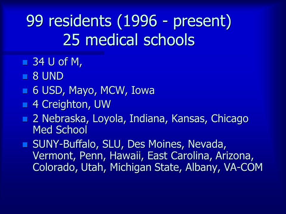 99 residents (1996 - present) 25 medical schools n 34 U of M, n 8 UND n 6 USD, Mayo, MCW, Iowa n 4 Creighton, UW n 2 Nebraska, Loyola, Indiana, Kansas, Chicago Med School n SUNY-Buffalo, SLU, Des Moines, Nevada, Vermont, Penn, Hawaii, East Carolina, Arizona, Colorado, Utah, Michigan State, Albany, VA-COM