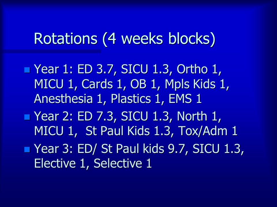 Rotations (4 weeks blocks) n Year 1: ED 3.7, SICU 1.3, Ortho 1, MICU 1, Cards 1, OB 1, Mpls Kids 1, Anesthesia 1, Plastics 1, EMS 1 n Year 2: ED 7.3, SICU 1.3, North 1, MICU 1, St Paul Kids 1.3, Tox/Adm 1 n Year 3: ED/ St Paul kids 9.7, SICU 1.3, Elective 1, Selective 1