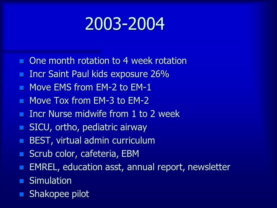 2003-2004 n One month rotation to 4 week rotation n Incr Saint Paul kids exposure 26% n Move EMS from EM-2 to EM-1 n Move Tox from EM-3 to EM-2 n Incr Nurse midwife from 1 to 2 week n SICU, ortho, pediatric airway n BEST, virtual admin curriculum n Scrub color, cafeteria, EBM n EMREL, education asst, annual report, newsletter n Simulation n Shakopee pilot