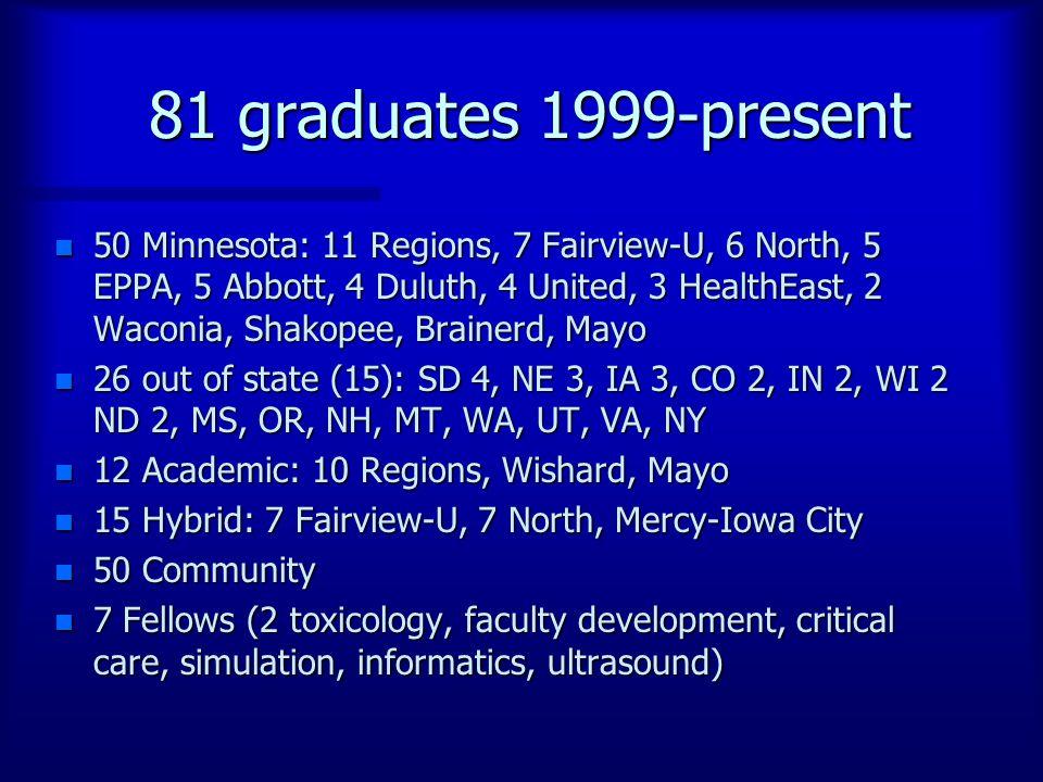 81 graduates 1999-present n 50 Minnesota: 11 Regions, 7 Fairview-U, 6 North, 5 EPPA, 5 Abbott, 4 Duluth, 4 United, 3 HealthEast, 2 Waconia, Shakopee, Brainerd, Mayo n 26 out of state (15): SD 4, NE 3, IA 3, CO 2, IN 2, WI 2 ND 2, MS, OR, NH, MT, WA, UT, VA, NY n 12 Academic: 10 Regions, Wishard, Mayo n 15 Hybrid: 7 Fairview-U, 7 North, Mercy-Iowa City n 50 Community n 7 Fellows (2 toxicology, faculty development, critical care, simulation, informatics, ultrasound)