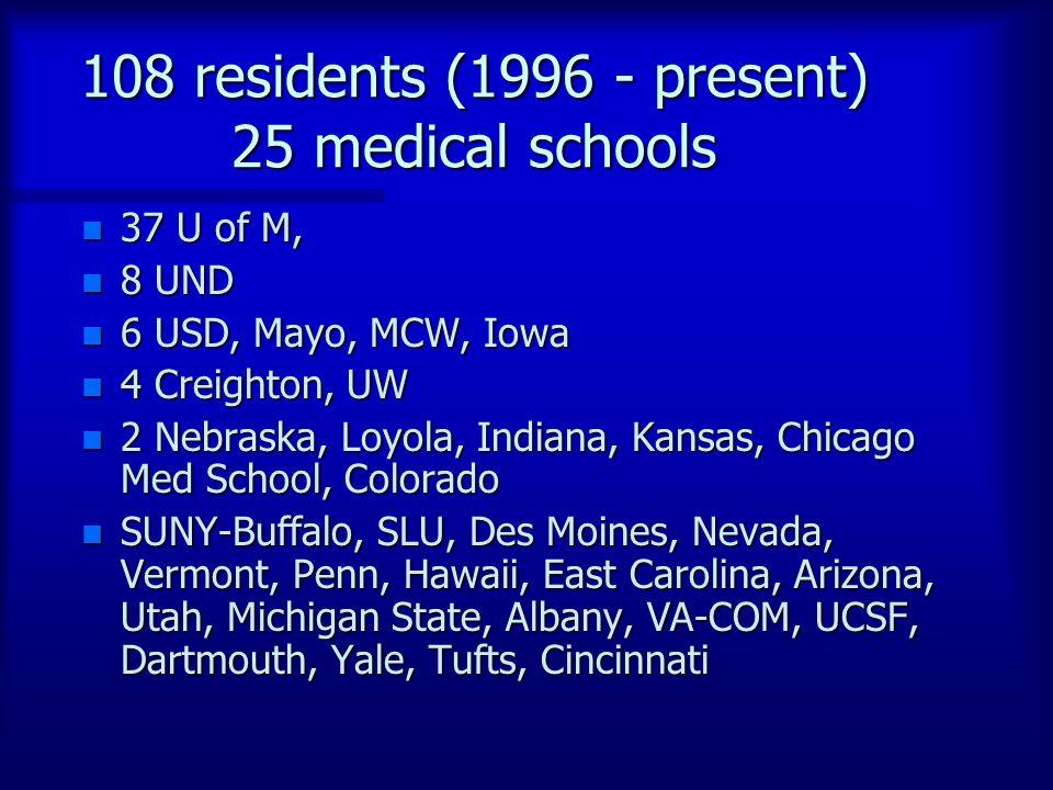 108 residents (1996 - present) 25 medical schools n 37 U of M, n 8 UND n 6 USD, Mayo, MCW, Iowa n 4 Creighton, UW n 2 Nebraska, Loyola, Indiana, Kansas, Chicago Med School, Colorado n SUNY-Buffalo, SLU, Des Moines, Nevada, Vermont, Penn, Hawaii, East Carolina, Arizona, Utah, Michigan State, Albany, VA-COM, UCSF, Dartmouth, Yale, Tufts, Cincinnati