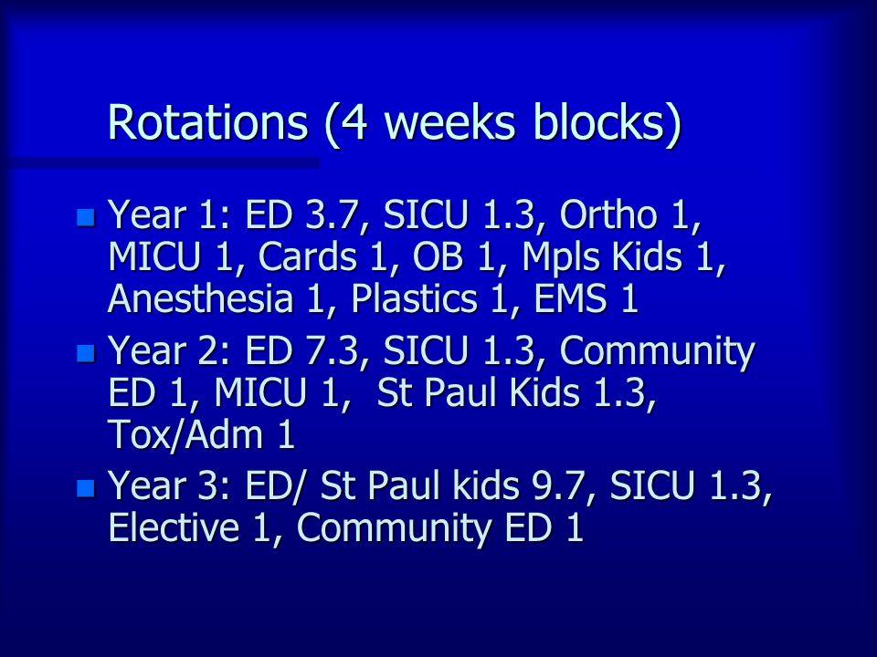 Rotations (4 weeks blocks) n Year 1: ED 3.7, SICU 1.3, Ortho 1, MICU 1, Cards 1, OB 1, Mpls Kids 1, Anesthesia 1, Plastics 1, EMS 1 n Year 2: ED 7.3, SICU 1.3, Community ED 1, MICU 1, St Paul Kids 1.3, Tox/Adm 1 n Year 3: ED/ St Paul kids 9.7, SICU 1.3, Elective 1, Community ED 1
