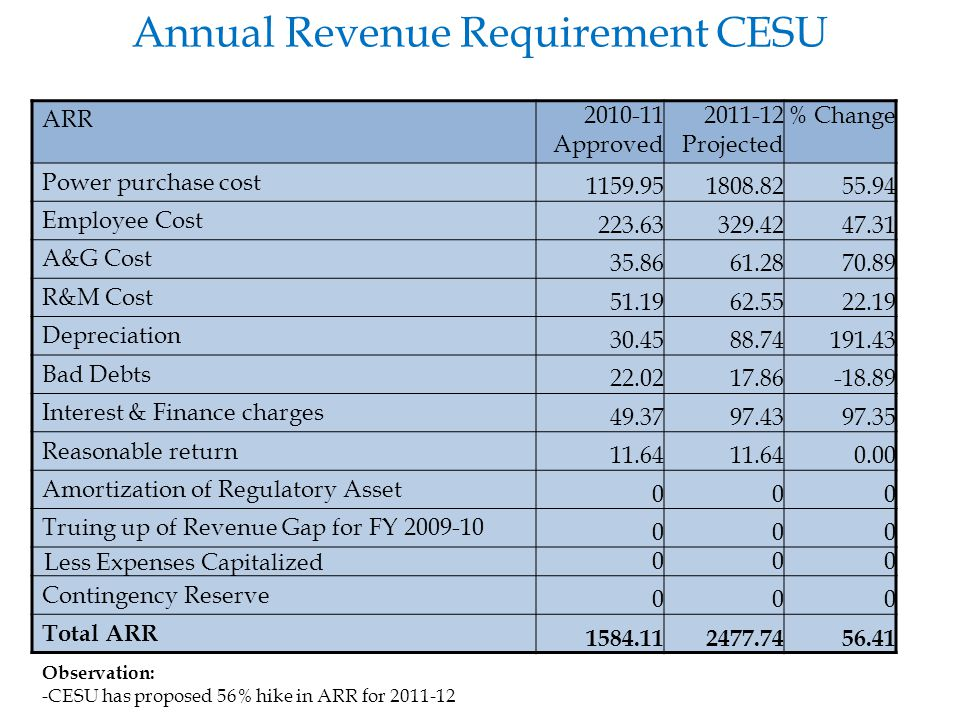 Annual Revenue Requirement CESU ARR 2010-11 Approved 2011-12 Projected % Change Power purchase cost 1159.951808.8255.94 Employee Cost 223.63329.4247.3