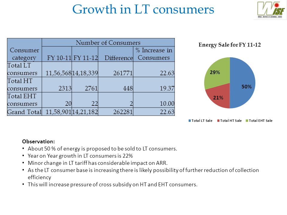 Consumer category Number of Consumers FY 10-11FY 11-12Difference % Increase in Consumers Total LT consumers11,56,56814,18,33926177122.63 Total HT cons
