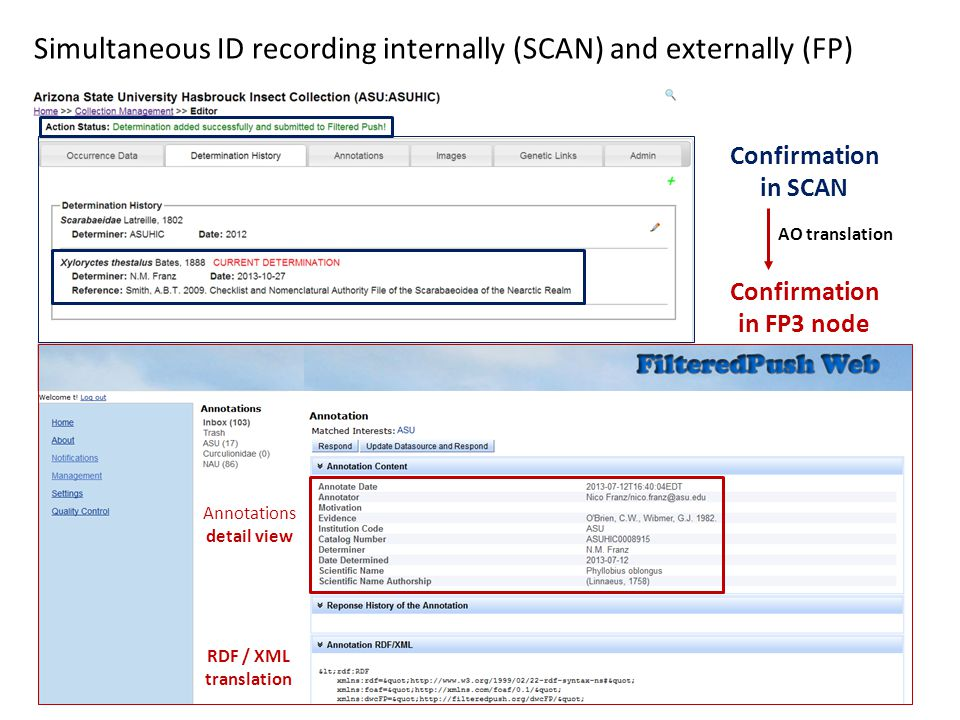 Simultaneous ID recording internally (SCAN) and externally (FP) Confirmation in FP3 node Confirmation in SCAN Annotations detail view RDF / XML transl
