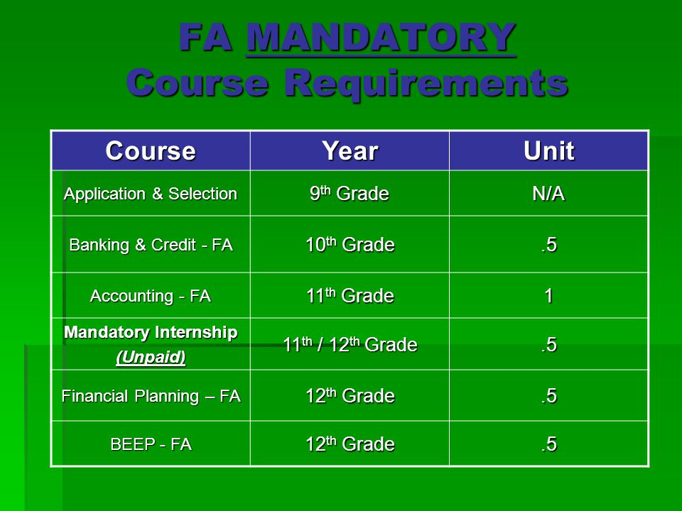 FA MANDATORY Course Requirements CourseYearUnit Application & Selection 9 th Grade N/A Banking & Credit - FA 10 th Grade.5 Accounting - FA 11 th Grade 1 Mandatory Internship (Unpaid) 11 th / 12 th Grade.5 Financial Planning – FA 12 th Grade.5 BEEP - FA 12 th Grade.5