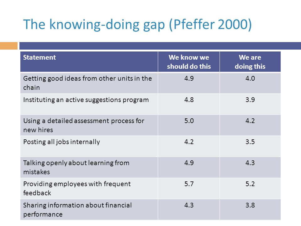 The knowing-doing gap (Pfeffer 2000) StatementWe know we should do this We are doing this Getting good ideas from other units in the chain 4.94.0 Instituting an active suggestions program4.83.9 Using a detailed assessment process for new hires 5.04.2 Posting all jobs internally4.23.5 Talking openly about learning from mistakes 4.94.3 Providing employees with frequent feedback 5.75.2 Sharing information about financial performance 4.33.8