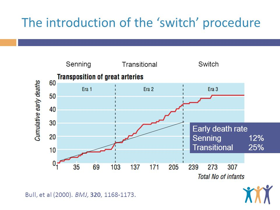 Senning Transitional Switch Early death rate Senning12% Transitional25% Bull, et al (2000).