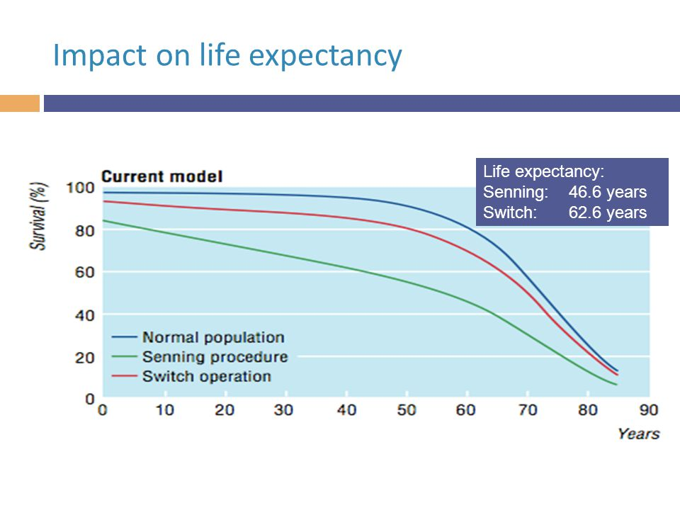 Life expectancy: Senning: 46.6 years Switch:62.6 years Impact on life expectancy
