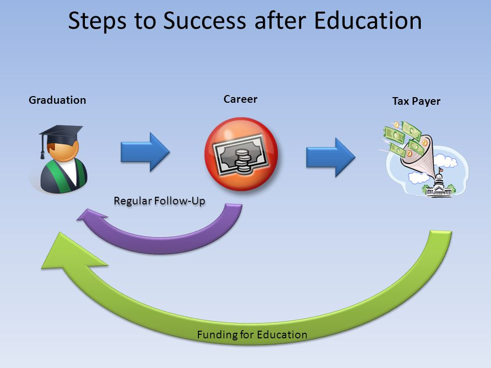 Funding for Education Steps to Success after Education Graduation Career Tax Payer Regular Follow-Up